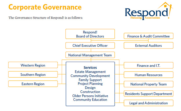 Respond! Corporate Governance Structure 2015